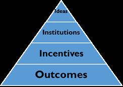 gov-diagram-blog